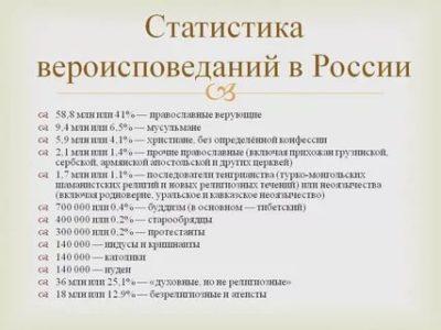 Сколько конфессий в России