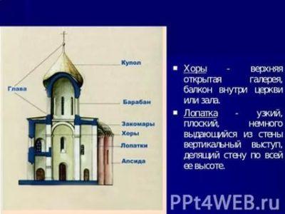Как называется балкон в церкви