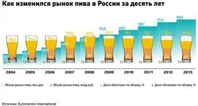 Можно ли пить безалкогольное пиво во время поста