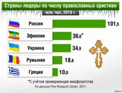 Какое количество православных в России