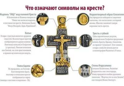 Что изображено на православном кресте