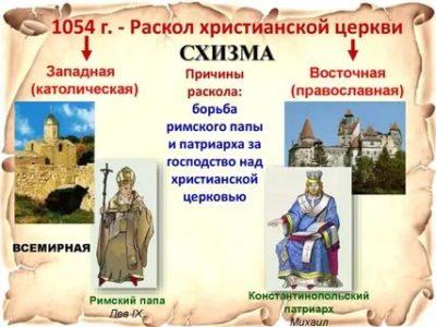 Как разделились католики и православные