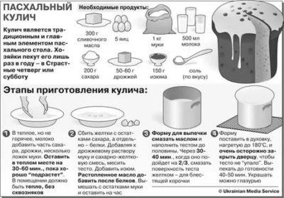 Сколько времени печь пасхальный кулич