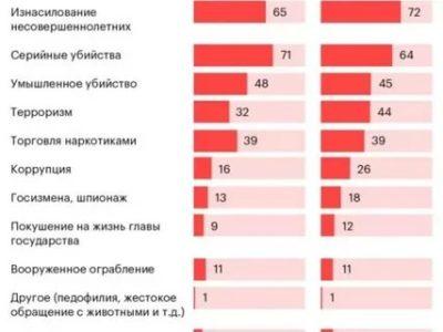 Какая была смертная казнь в России