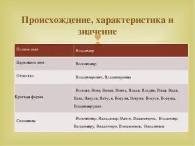 Что означает имя Владимир по церковному