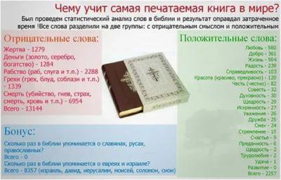 Сколько томов в Библии