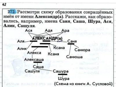 Почему Саша сокращенное имя от Александр