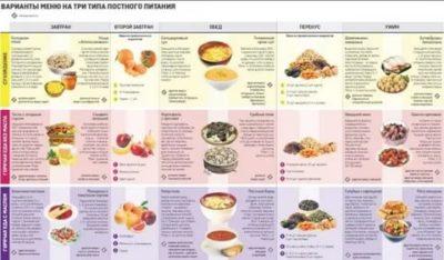 Какие продукты можно есть во время поста