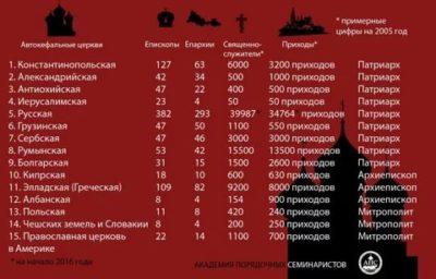 Сколько Поместных Православных Церквей в мире