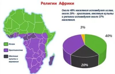 Какая религия преобладает в Африке