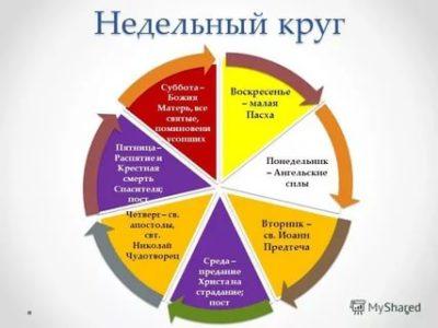 Что такое изобразительные часы в православии