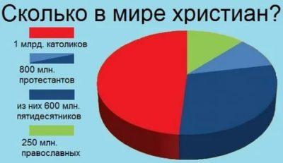 Какой процент православных в мире