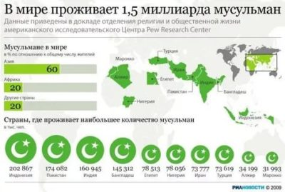 Сколько мусульман живет в мире