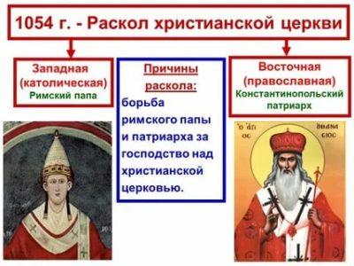 Когда произошло разделение христианства на католиков и православных