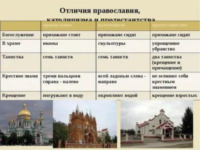 В чем отличие христианства и православия