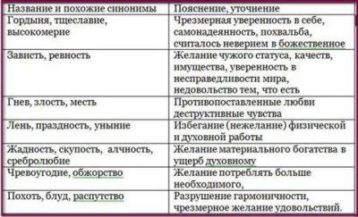 Какие грехи есть в православии