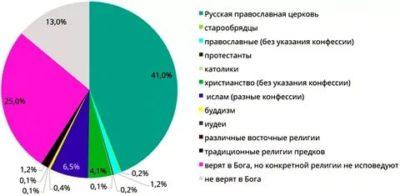 Какая религия преобладает в России