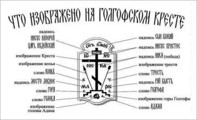 Что означает надпись на кресте ника