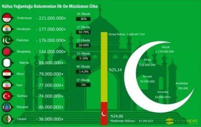 Сколько процентов арабов мусульмане