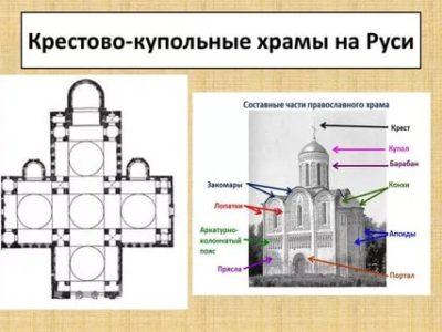 Что такое крестово купольное строение