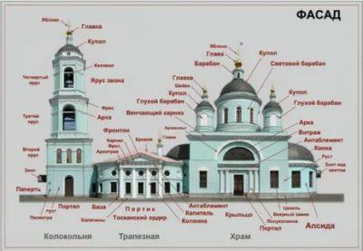 Как называются части церкви