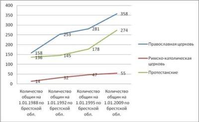 Сколько православных в Беларуси