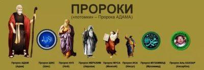 Сколько лет назад был пророк Адам