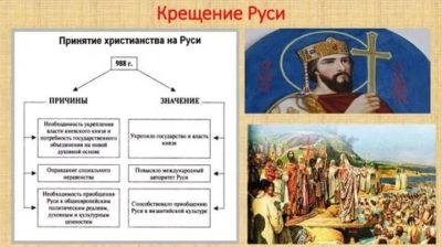 Кто участвовал в принятии христианства на Руси