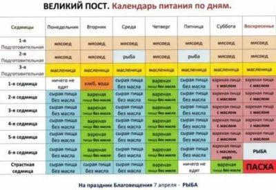 Сколько дней длится Великий пост у православных