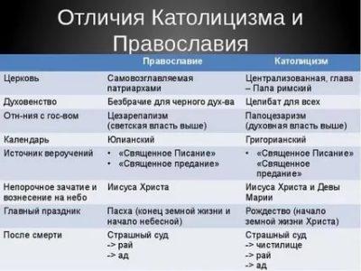Чем православные христиане отличаются от католиков